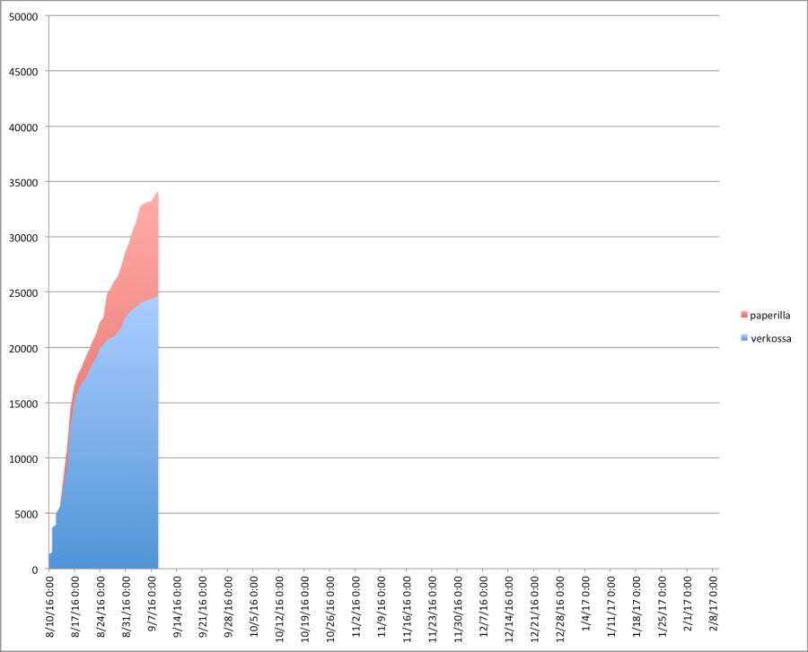 lexmalmi-kannatuksen-kehitys-2